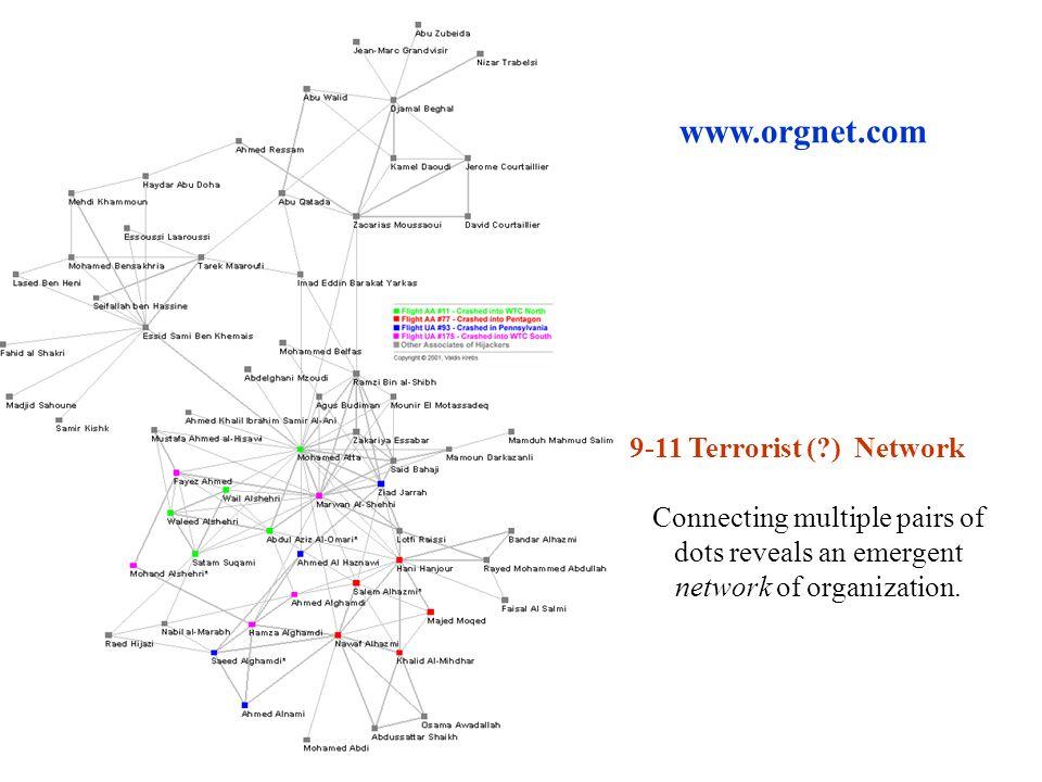 www.orgnet.com 9-11 Terrorist ( ) Network