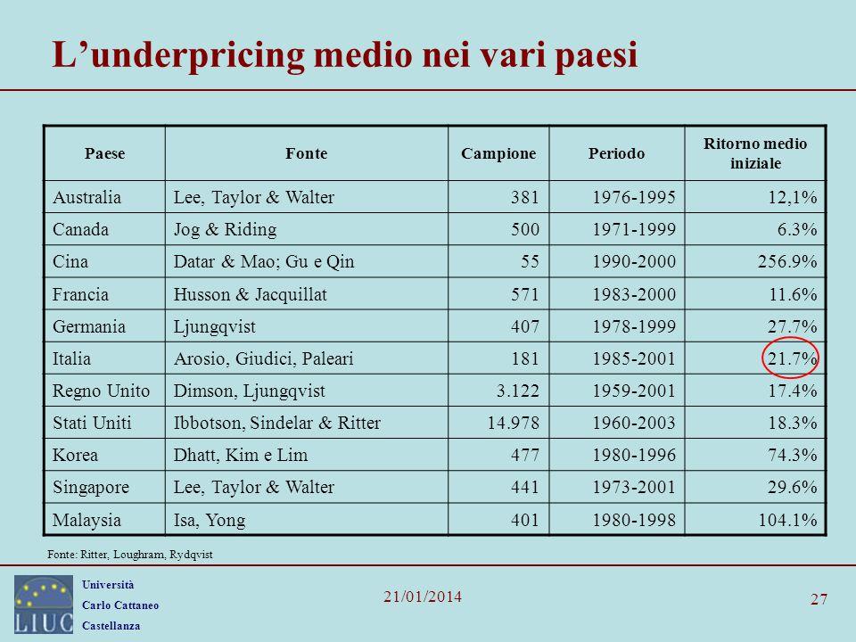 L'underpricing medio nei vari paesi