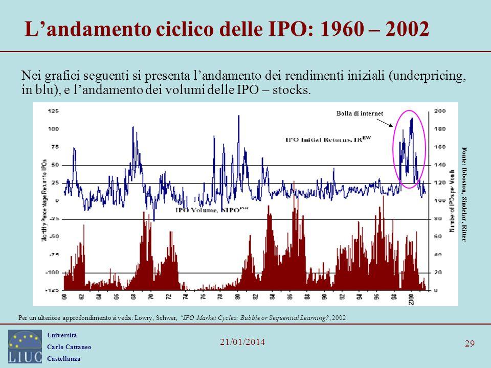 L'andamento ciclico delle IPO: 1960 – 2002