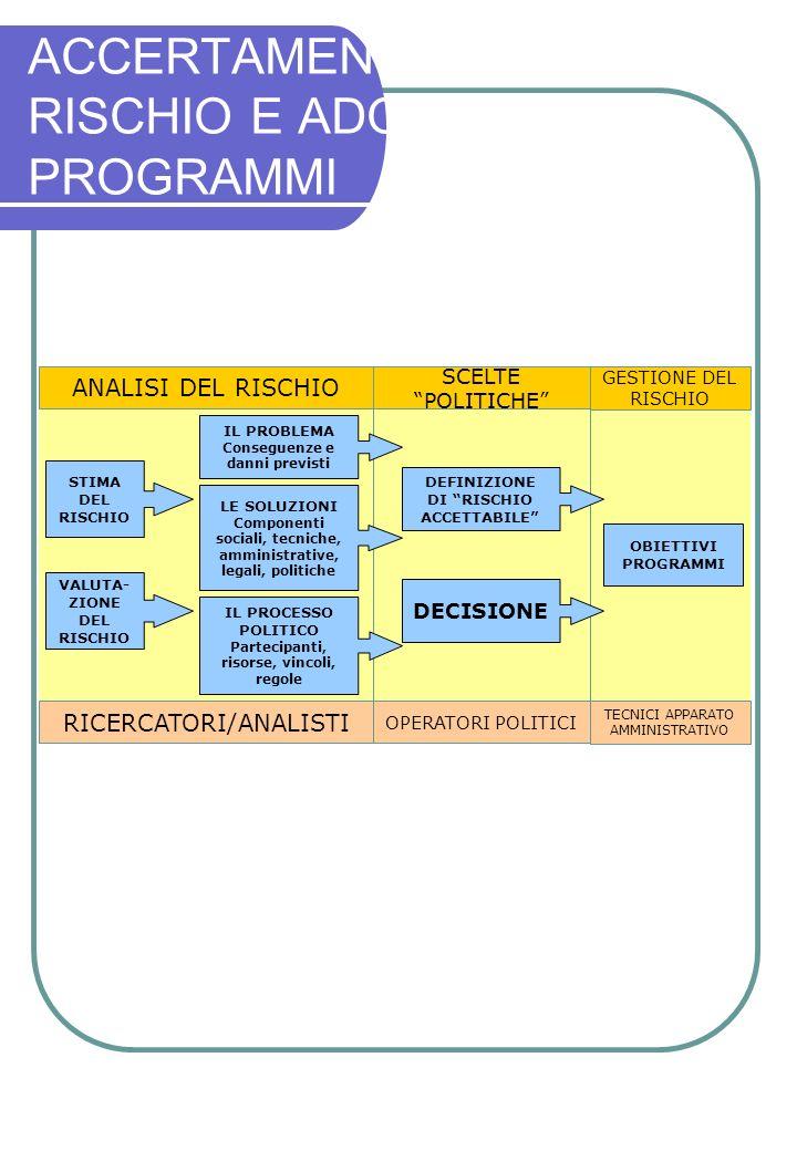 ACCERTAMENTO DEL RISCHIO E ADOZIONE DI PROGRAMMI