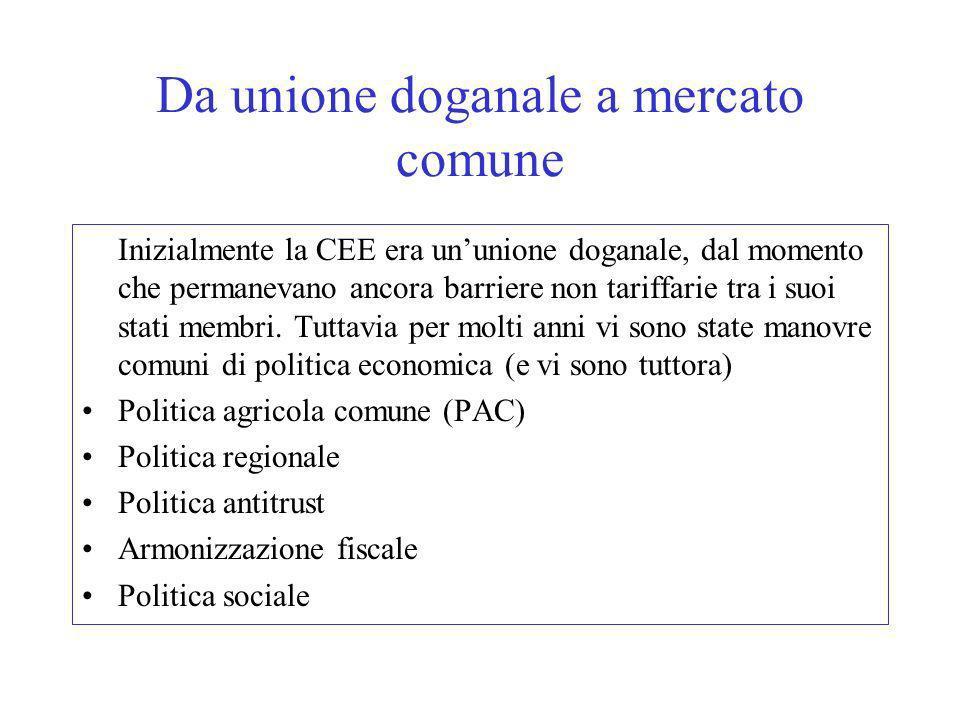 Da unione doganale a mercato comune
