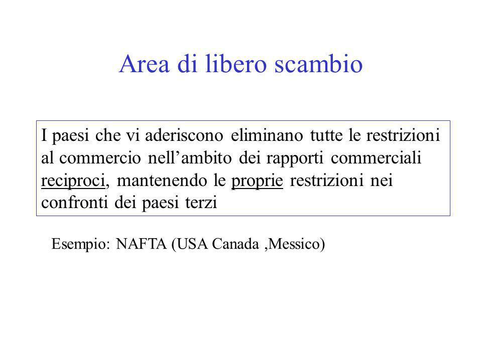 Area di libero scambio