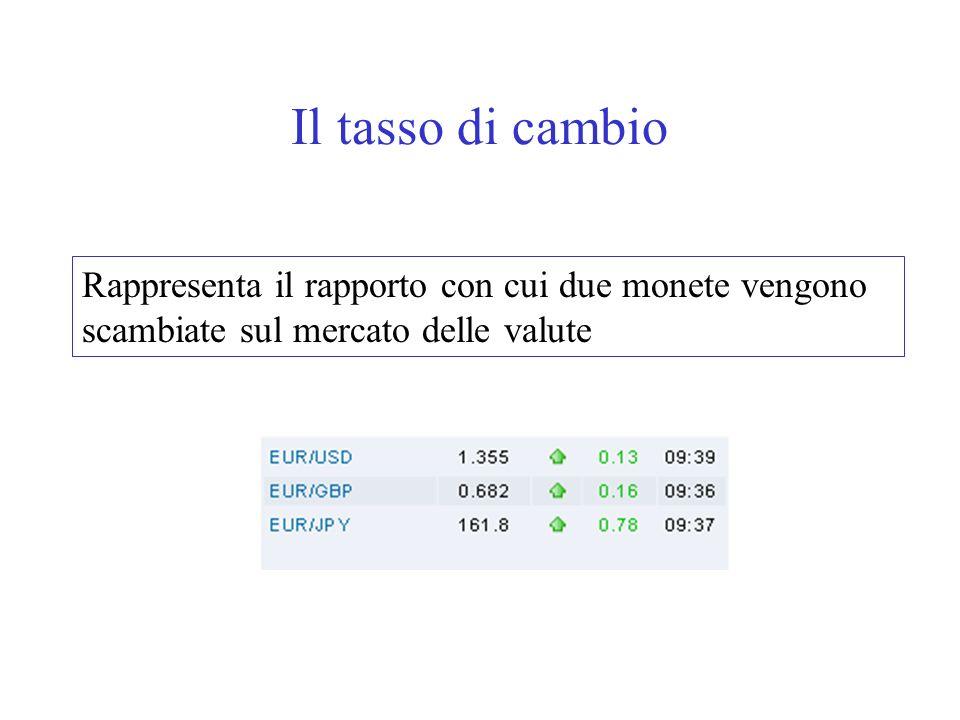 Il tasso di cambio Rappresenta il rapporto con cui due monete vengono scambiate sul mercato delle valute.