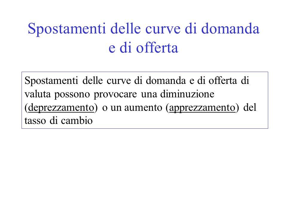 Spostamenti delle curve di domanda e di offerta