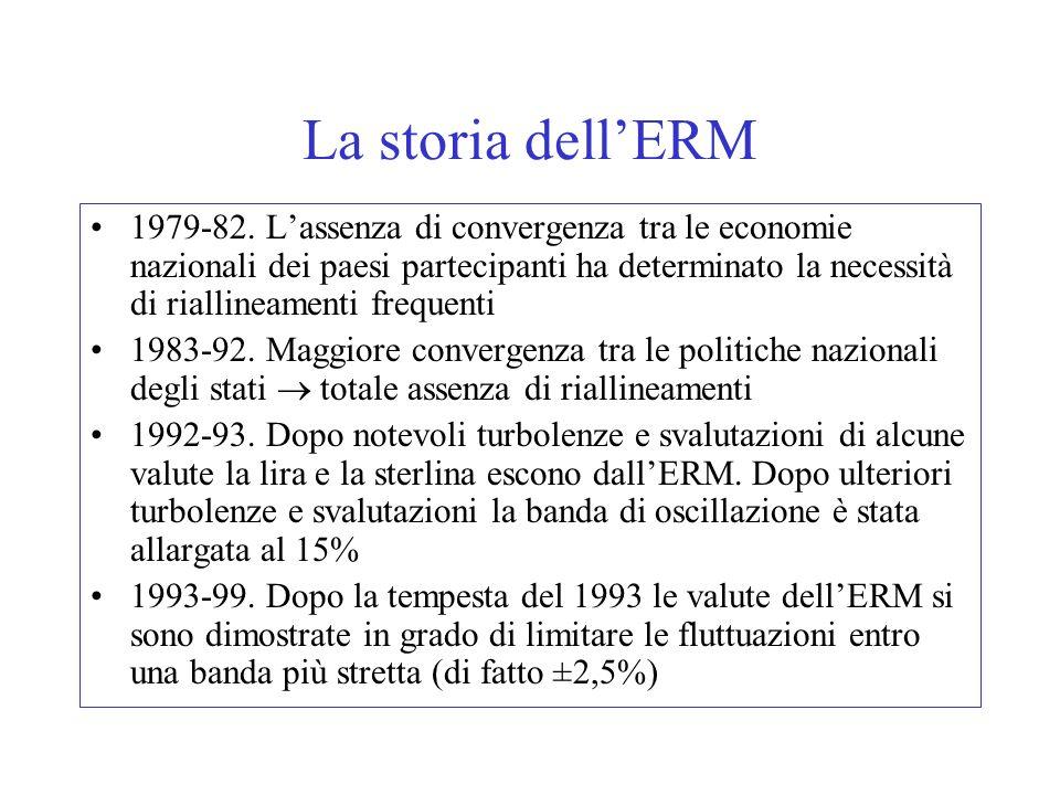 La storia dell'ERM