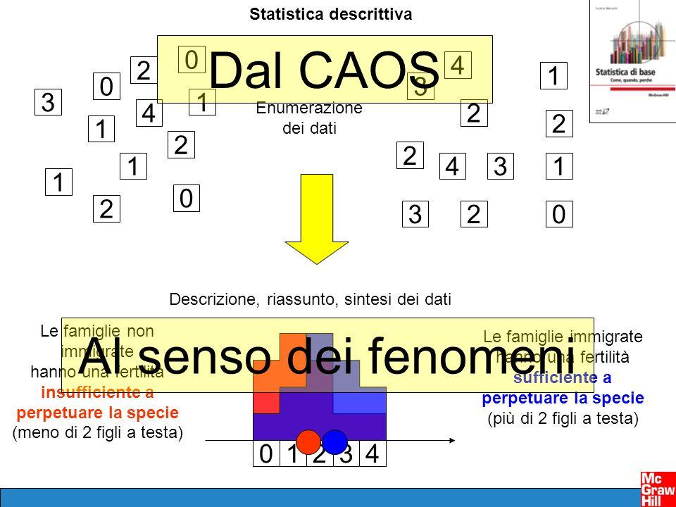 Dal CAOS Al senso dei fenomeni 3 1 2 4 1 2 3 4 Statistica descrittiva