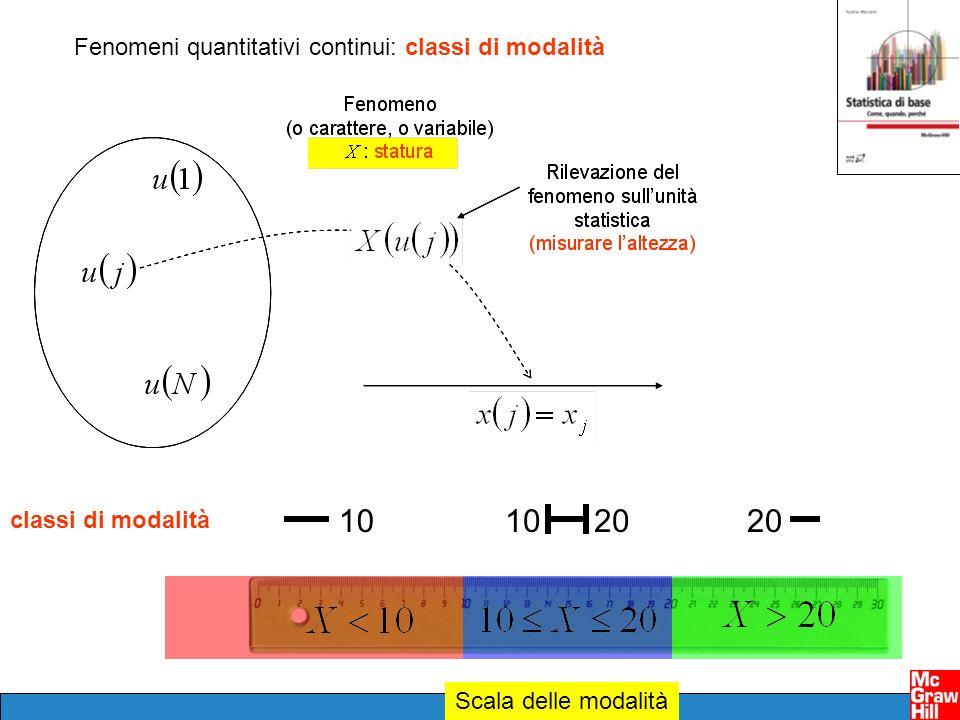 20 10 10 20 Fenomeni quantitativi continui: classi di modalità