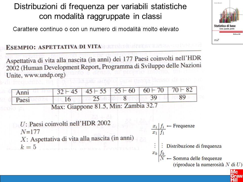 Distribuzioni di frequenza per variabili statistiche