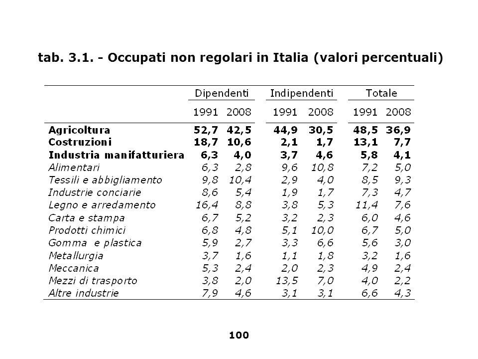 tab. 3.1. - Occupati non regolari in Italia (valori percentuali)