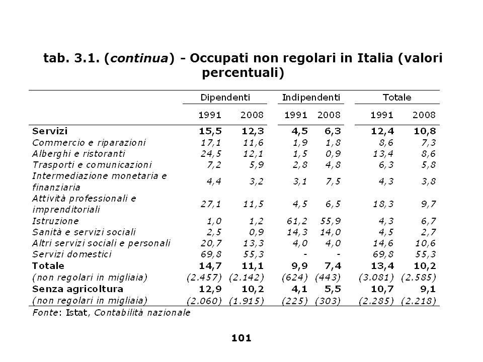tab. 3.1. (continua) - Occupati non regolari in Italia (valori percentuali)