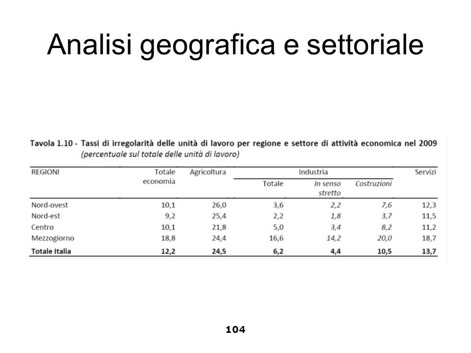 Analisi geografica e settoriale