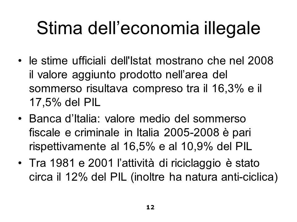 Stima dell'economia illegale