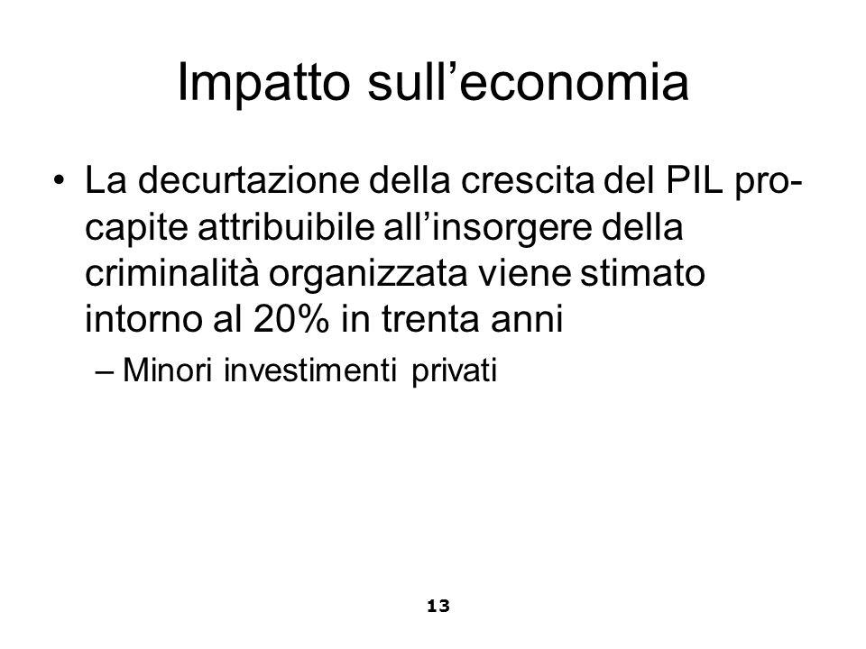 Impatto sull'economia