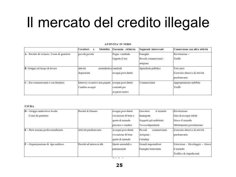 Il mercato del credito illegale