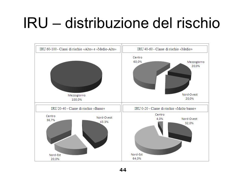 IRU – distribuzione del rischio