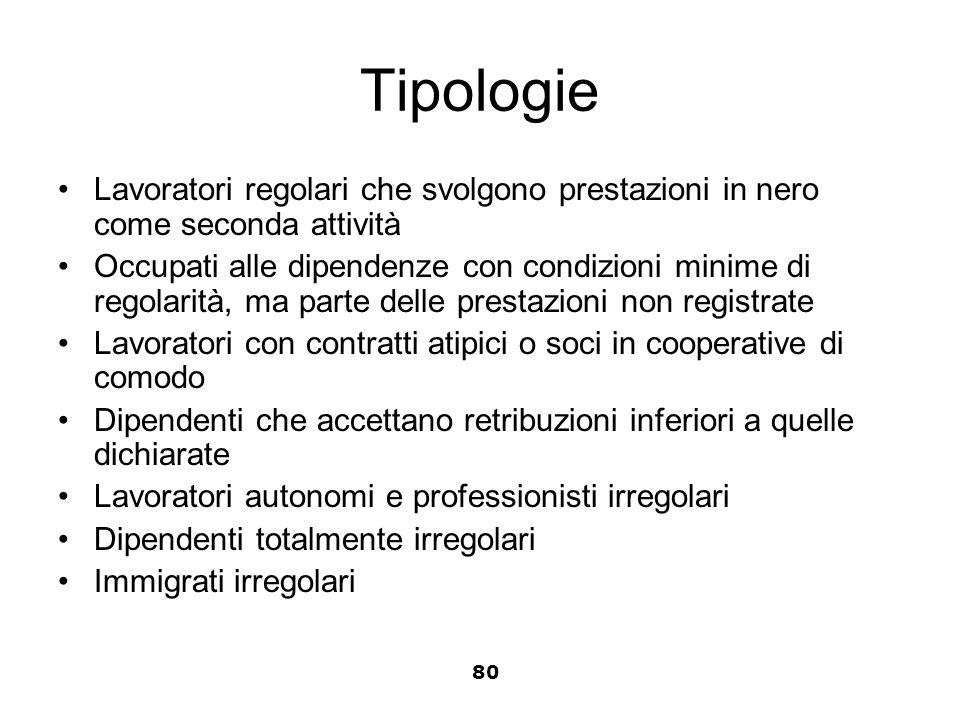Tipologie Lavoratori regolari che svolgono prestazioni in nero come seconda attività.