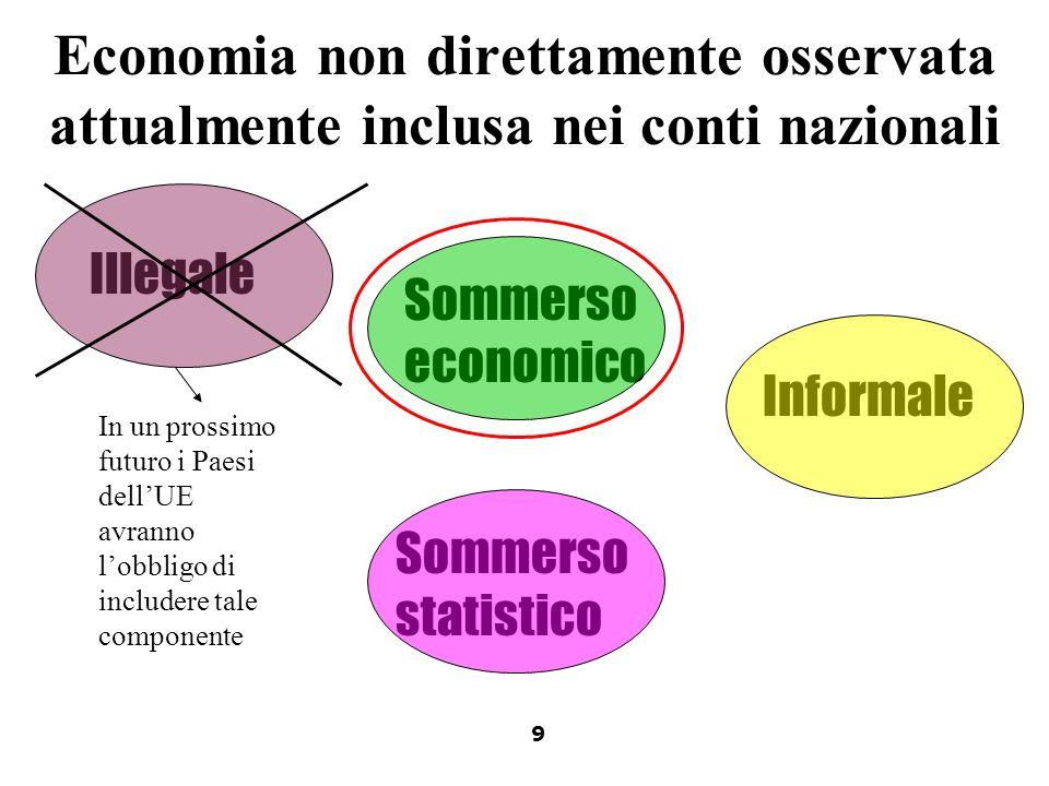 Economia non direttamente osservata attualmente inclusa nei conti nazionali