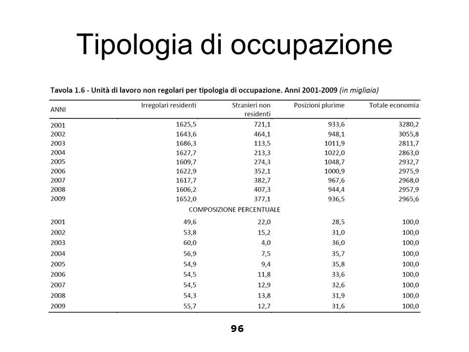 Tipologia di occupazione