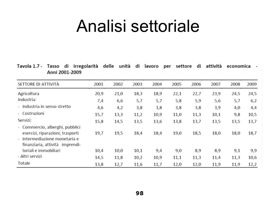 Analisi settoriale 98