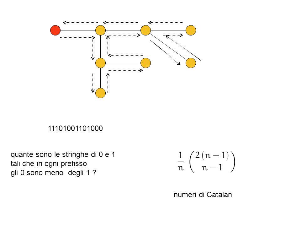 11101001101000 quante sono le stringhe di 0 e 1. tali che in ogni prefisso. gli 0 sono meno degli 1