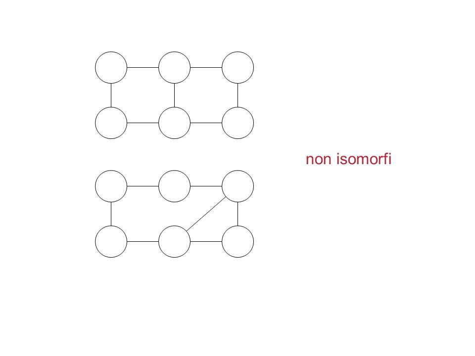 non isomorfi