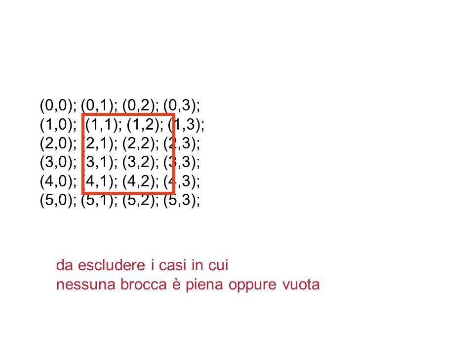 (0,0); (0,1); (0,2); (0,3); (1,0); (1,1); (1,2); (1,3); (2,0); (2,1); (2,2); (2,3); (3,0); (3,1); (3,2); (3,3);