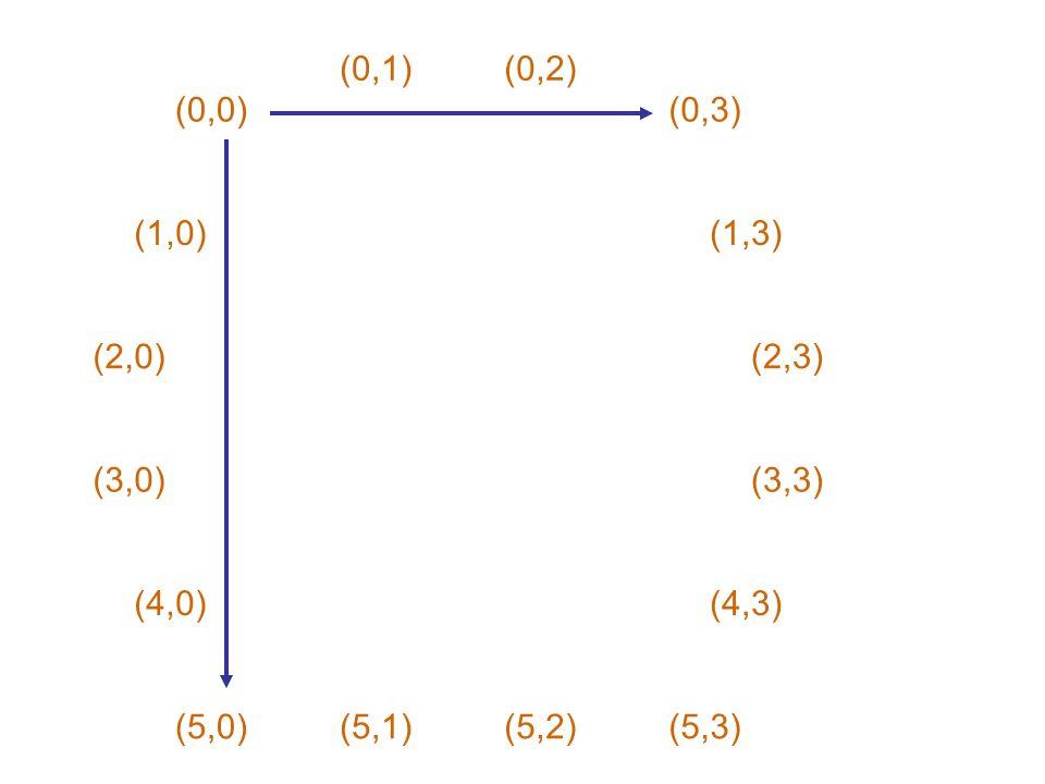 (0,1) (0,2) (0,0) (0,3) (1,0) (1,3) (2,0) (2,3) (3,0) (3,3) (4,0) (4,3) (5,0) (5,1) (5,2) (5,3)