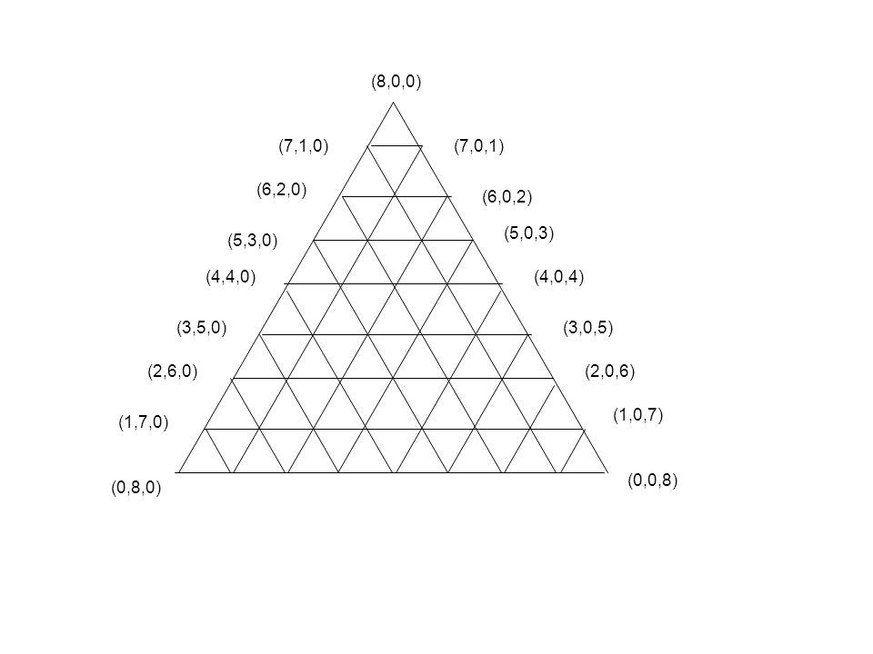 (8,0,0) (7,1,0) (7,0,1) (6,2,0) (6,0,2) (5,0,3) (5,3,0) (4,4,0) (4,0,4) (3,5,0) (3,0,5) (2,6,0)