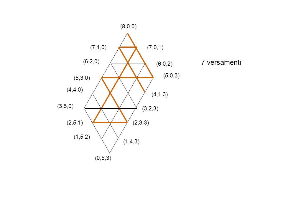 7 versamenti (8,0,0) (7,1,0) (7,0,1) (6,2,0) (6,0,2) (5,0,3) (5,3,0)