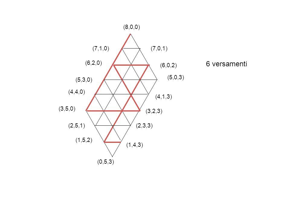 6 versamenti (8,0,0) (7,1,0) (7,0,1) (6,2,0) (6,0,2) (5,0,3) (5,3,0)