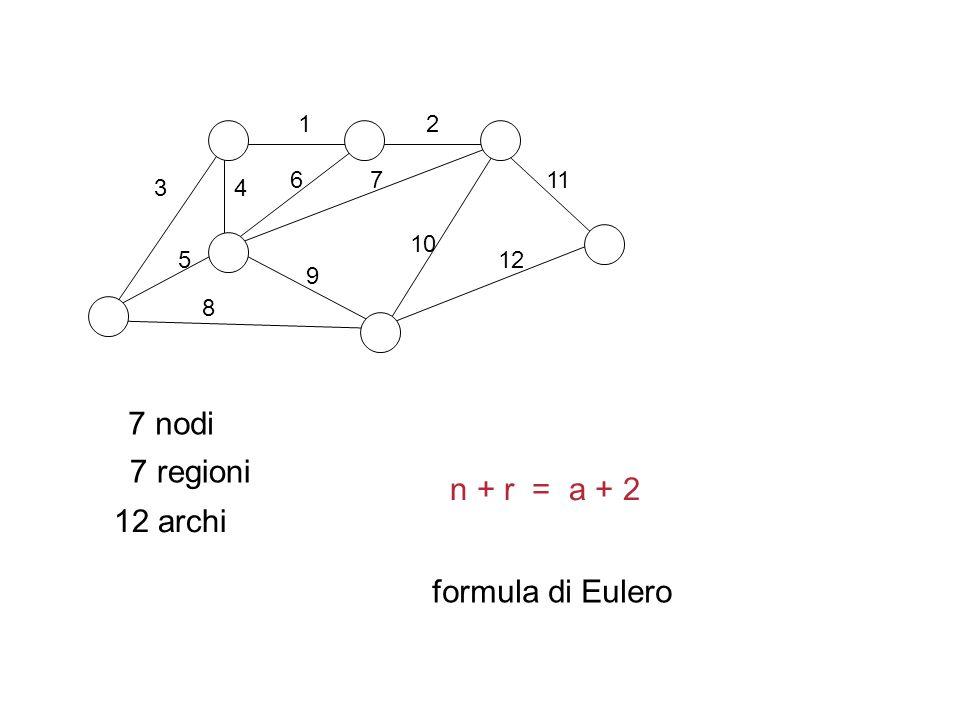 7 nodi 7 regioni n + r = a + 2 12 archi formula di Eulero 1 2 6 7 11 3