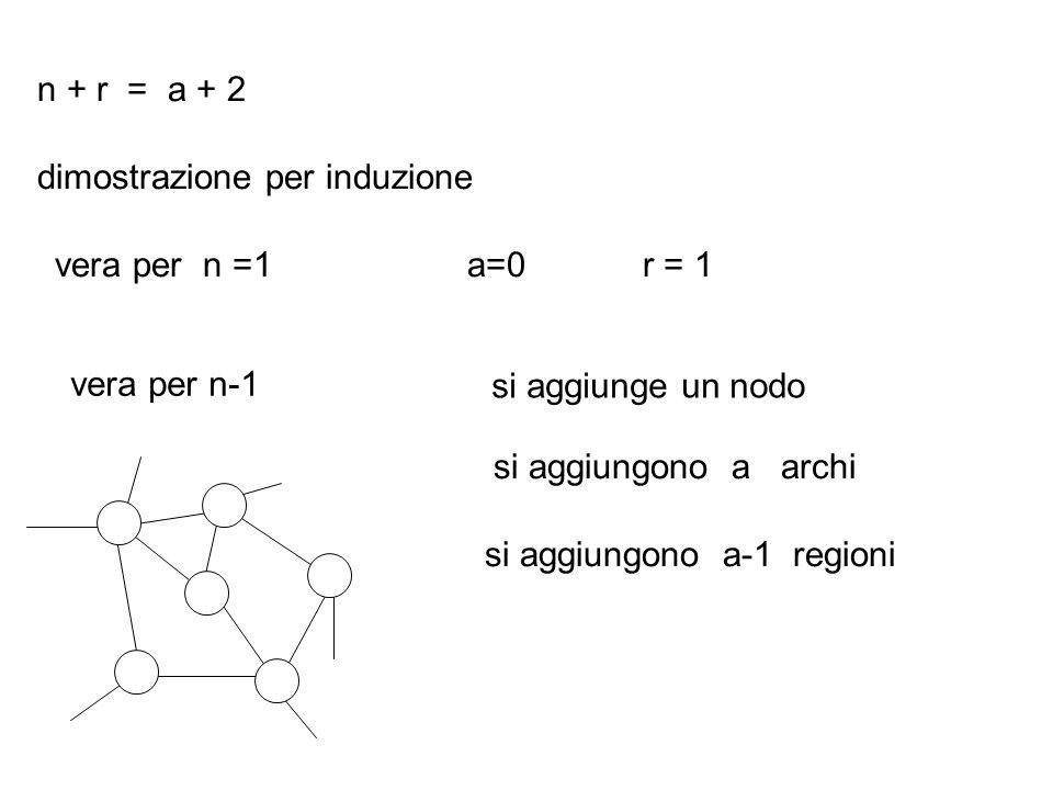 n + r = a + 2 dimostrazione per induzione. vera per n =1. a=0. r = 1. vera per n-1. si aggiunge un nodo.