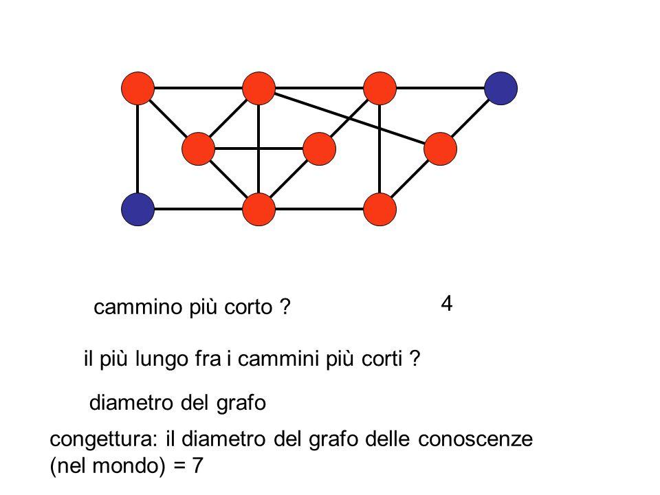 cammino più corto 4. il più lungo fra i cammini più corti diametro del grafo. congettura: il diametro del grafo delle conoscenze.