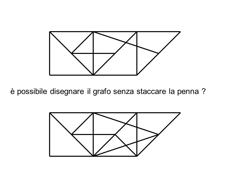 è possibile disegnare il grafo senza staccare la penna