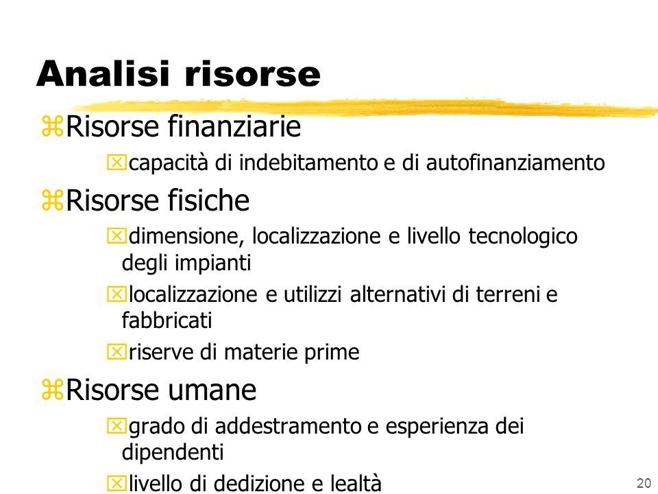 Analisi risorse Risorse finanziarie Risorse fisiche Risorse umane