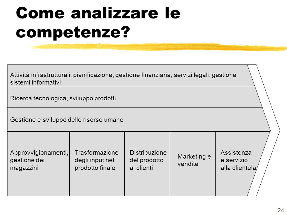 Come analizzare le competenze