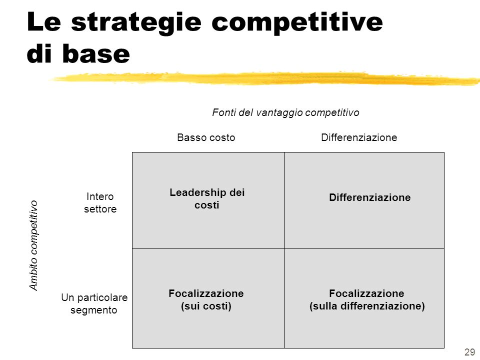 Le strategie competitive di base
