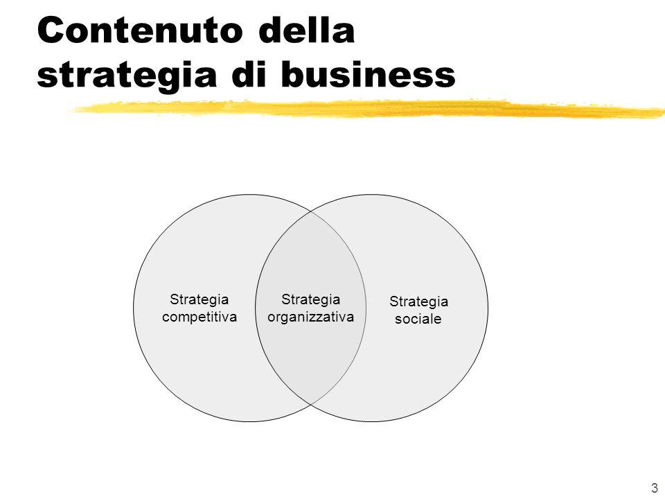 Contenuto della strategia di business