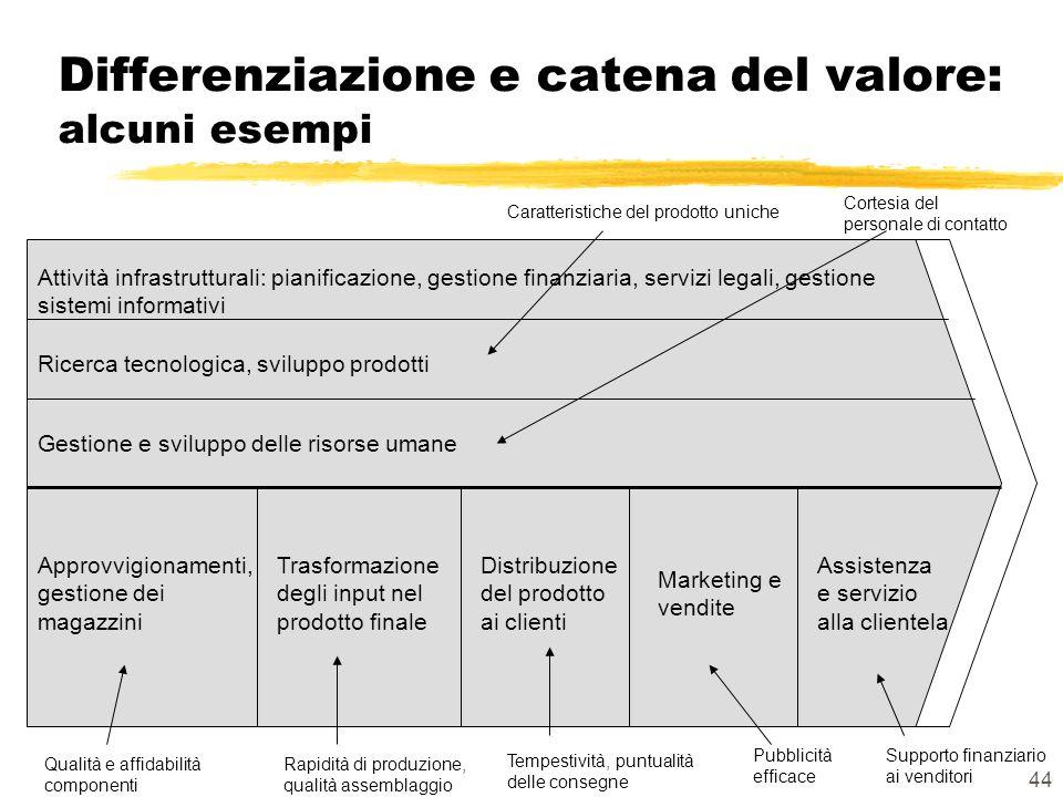 Differenziazione e catena del valore: alcuni esempi