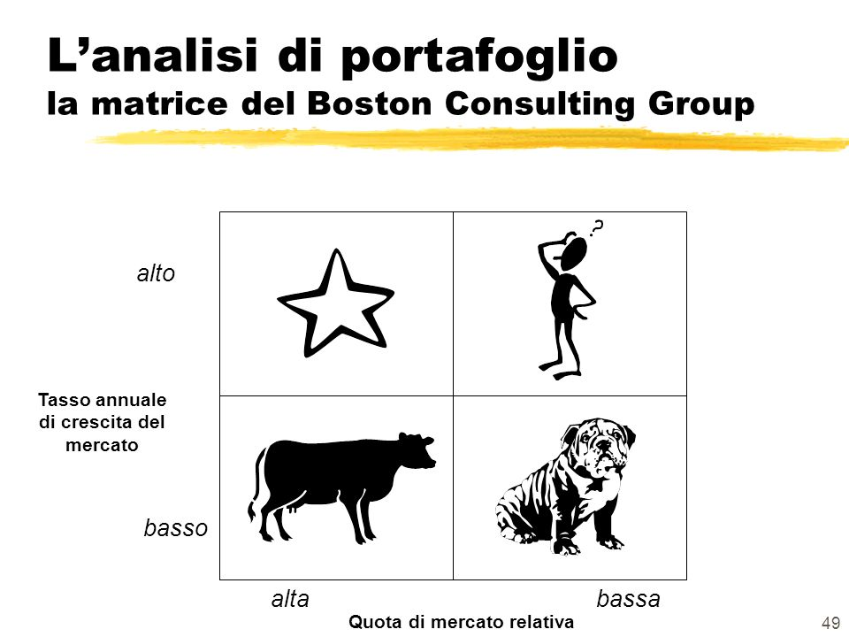 L'analisi di portafoglio la matrice del Boston Consulting Group