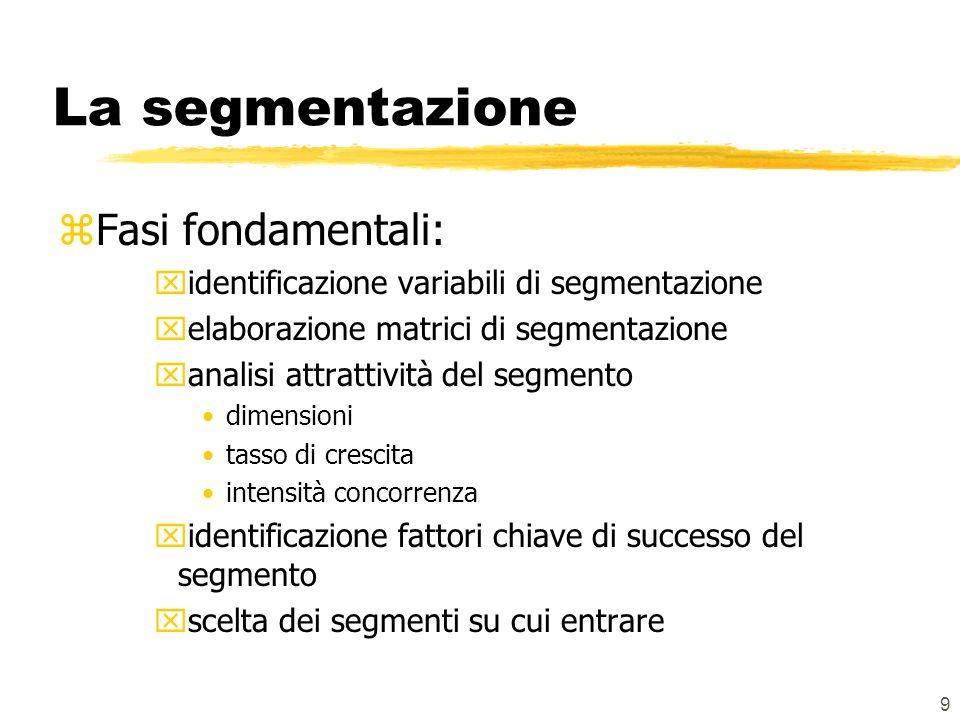 La segmentazione Fasi fondamentali: