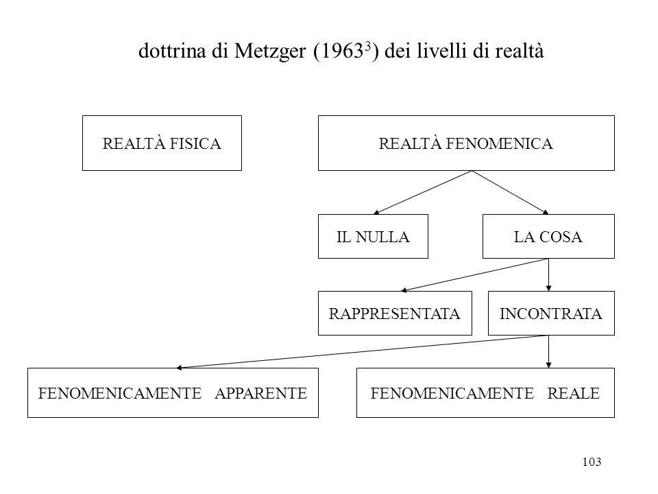 dottrina di Metzger (19633) dei livelli di realtà