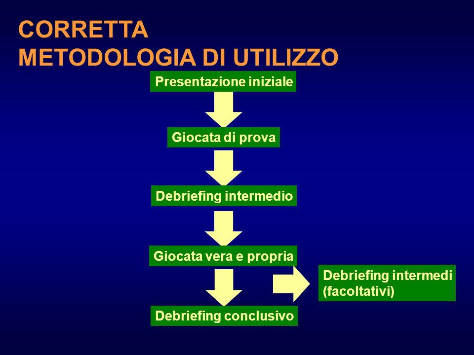 METODOLOGIA DI UTILIZZO