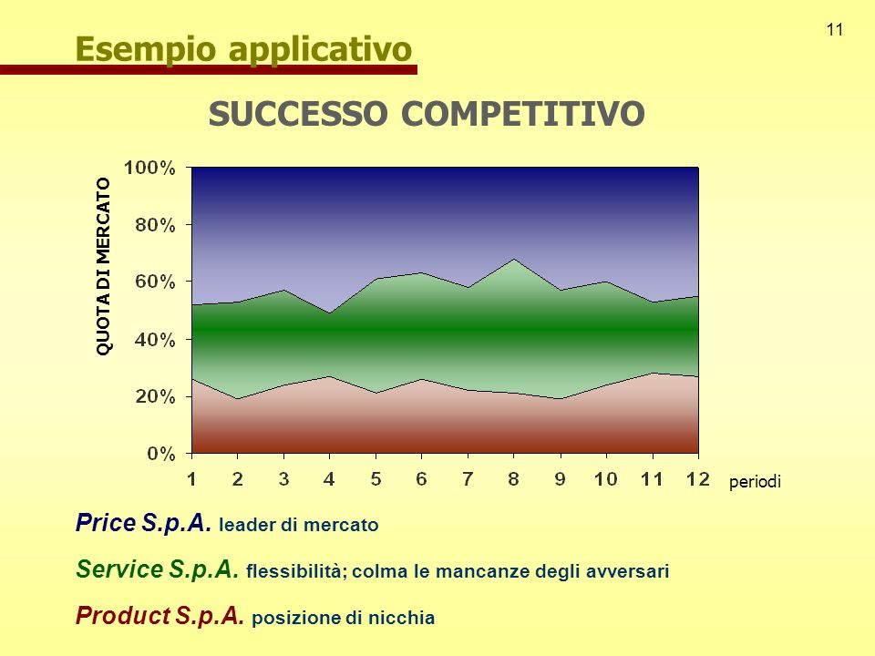 Esempio applicativo SUCCESSO COMPETITIVO