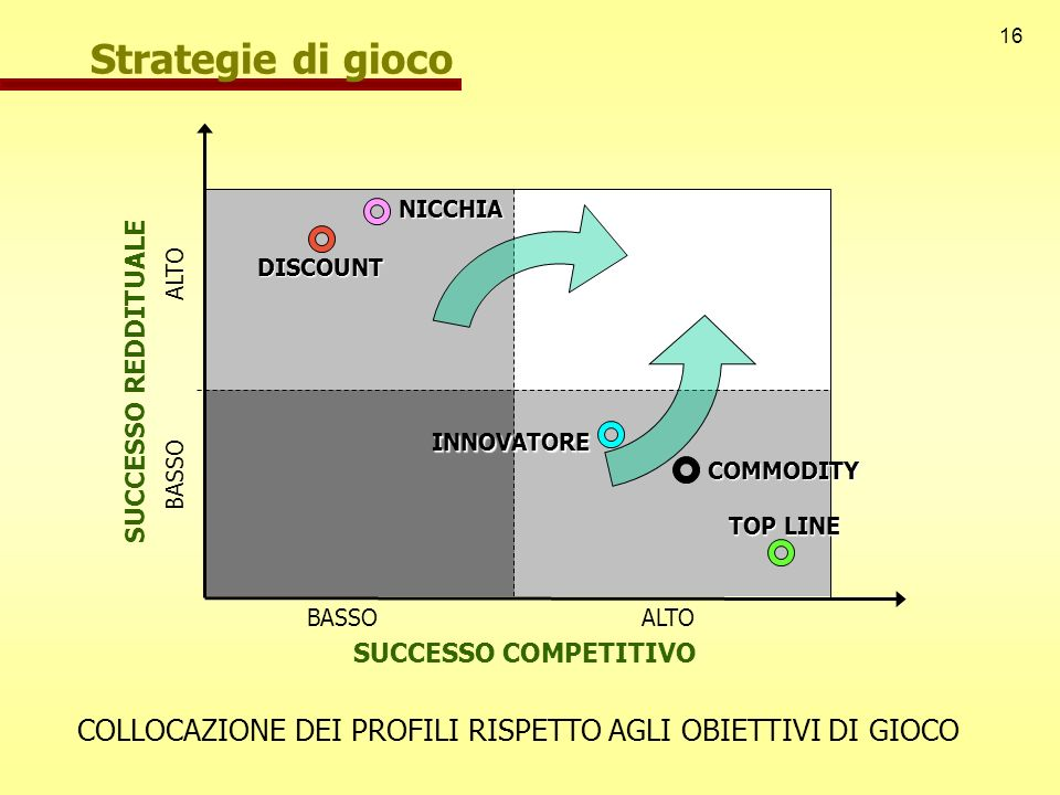 Strategie di gioco NICCHIA. DISCOUNT. ALTO. SUCCESSO REDDITUALE. INNOVATORE. BASSO. COMMODITY.