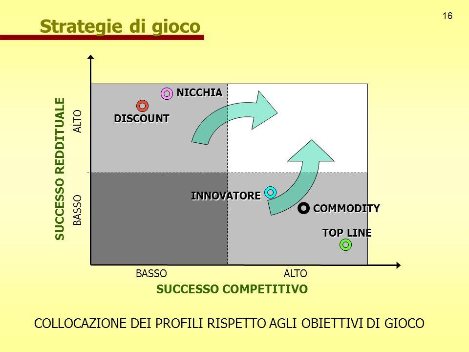 Strategie di giocoNICCHIA. DISCOUNT. ALTO. SUCCESSO REDDITUALE. INNOVATORE. BASSO. COMMODITY. TOP LINE.