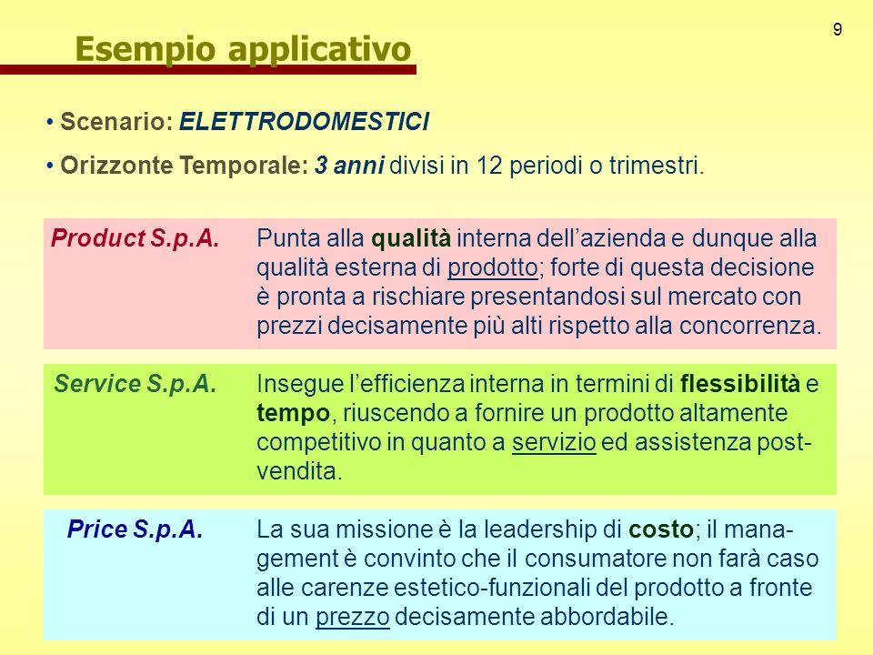 Esempio applicativo Scenario: ELETTRODOMESTICI