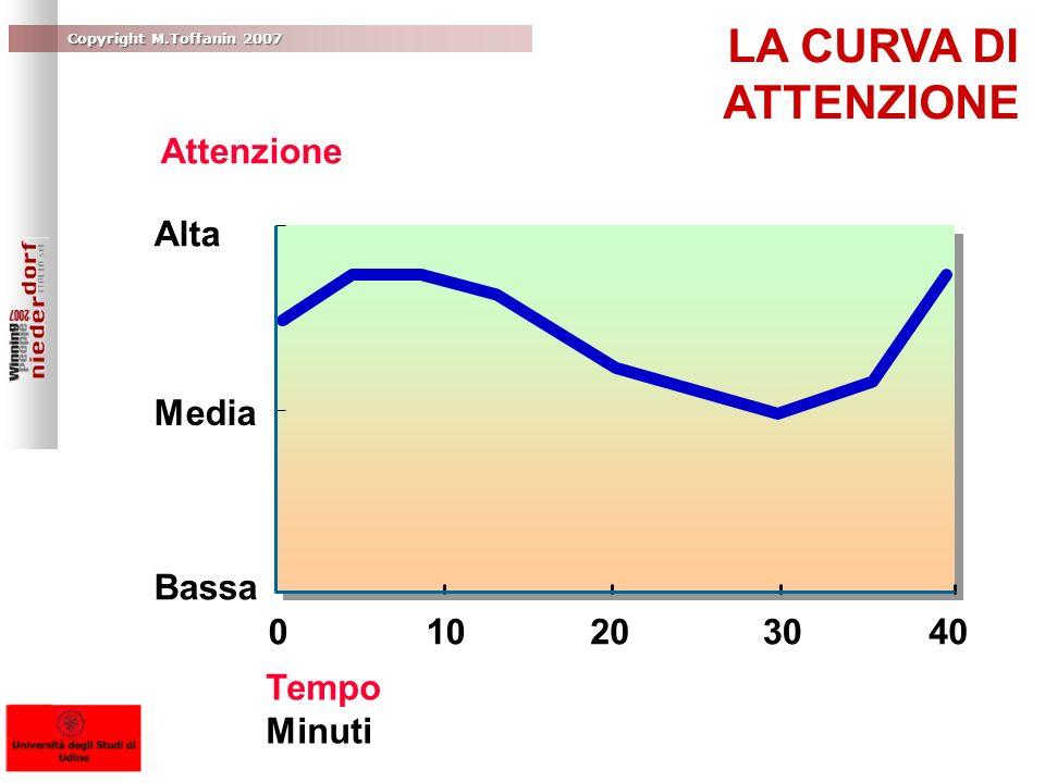 LA CURVA DI ATTENZIONE Attenzione Alta Media Bassa 10 20 30 40 Tempo