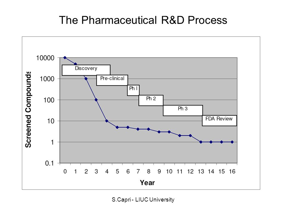 The Pharmaceutical R&D Process