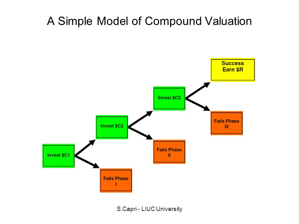 A Simple Model of Compound Valuation